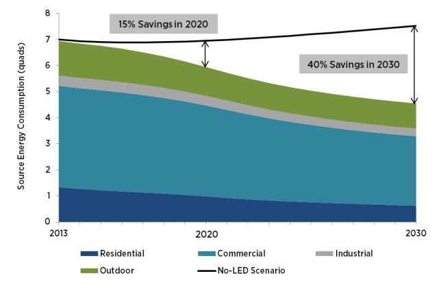 DoEnergy-LED-savings.png